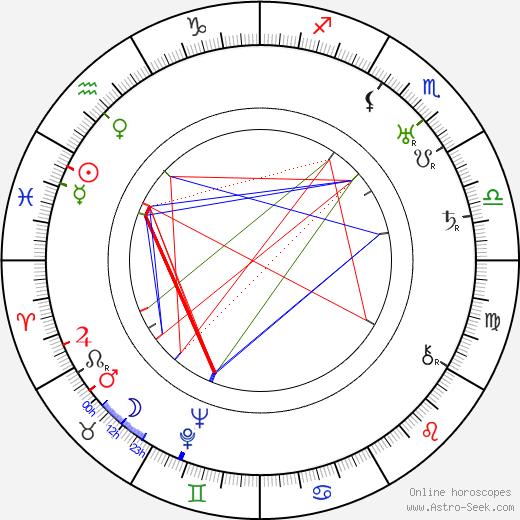 Zishe Breitbart astro natal birth chart, Zishe Breitbart horoscope, astrology