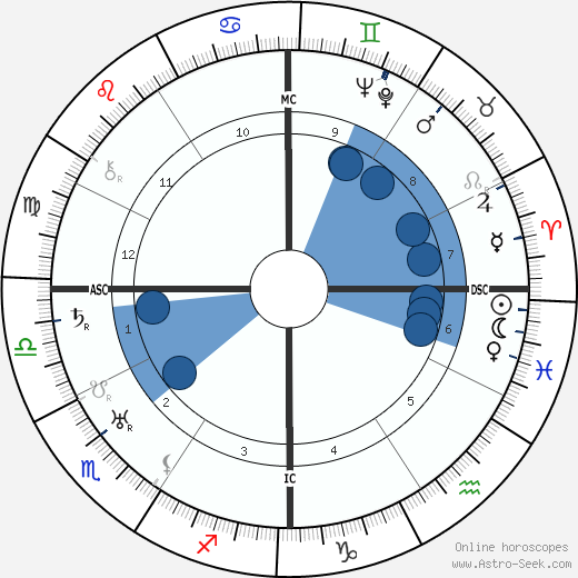Andres Segovia wikipedia, horoscope, astrology, instagram