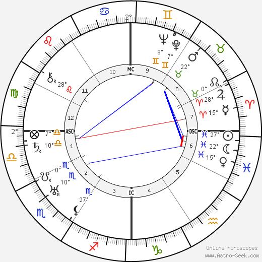 Andres Segovia birth chart, biography, wikipedia 2017, 2018