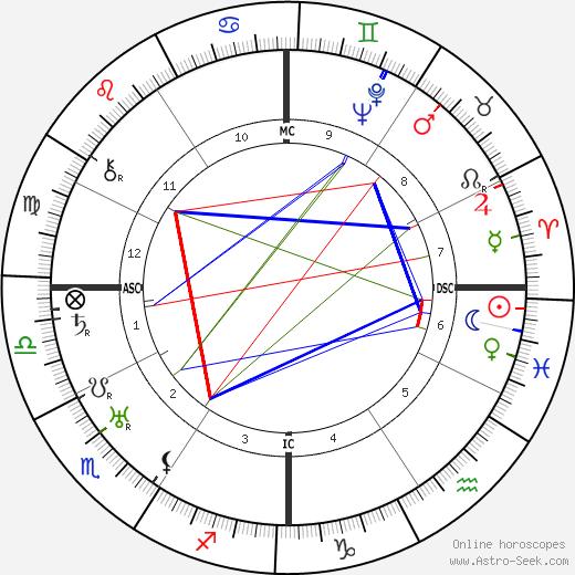 Andres Segovia astro natal birth chart, Andres Segovia horoscope, astrology