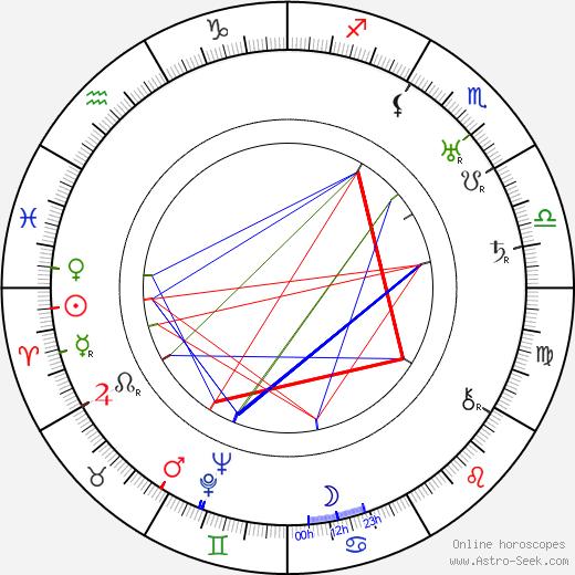 Anna Iblová astro natal birth chart, Anna Iblová horoscope, astrology