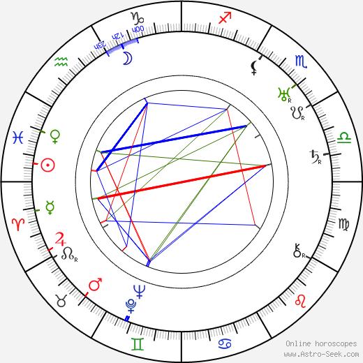 Arvi Tuomi день рождения гороскоп, Arvi Tuomi Натальная карта онлайн