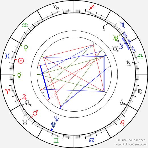 Barry Jones день рождения гороскоп, Barry Jones Натальная карта онлайн