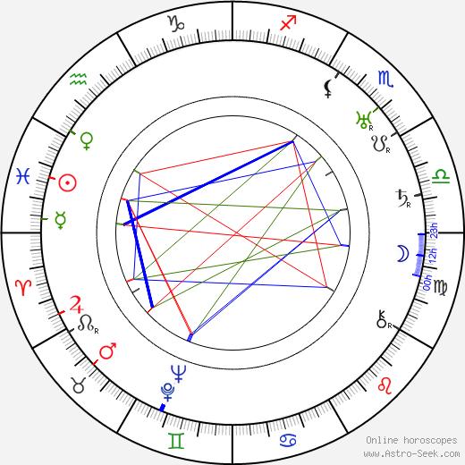 Bill Nestell birth chart, Bill Nestell astro natal horoscope, astrology