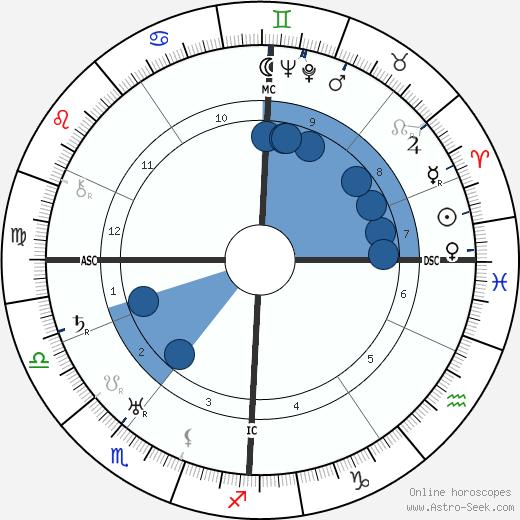 Bruno Werntgen wikipedia, horoscope, astrology, instagram