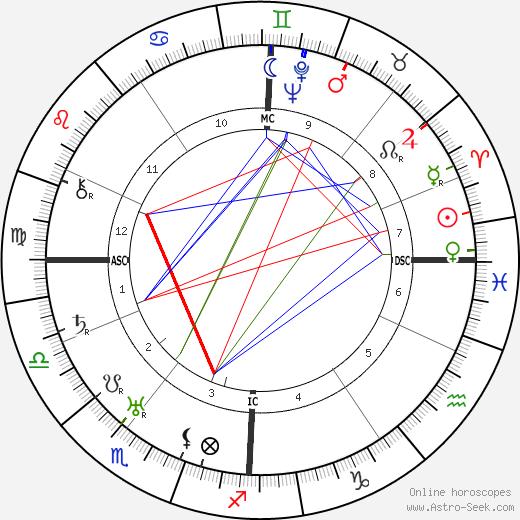 Bruno Werntgen tema natale, oroscopo, Bruno Werntgen oroscopi gratuiti, astrologia