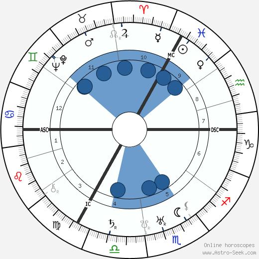 Centurio wikipedia, horoscope, astrology, instagram