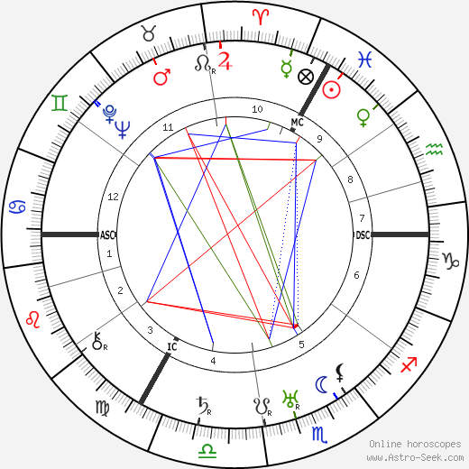 Centurio astro natal birth chart, Centurio horoscope, astrology