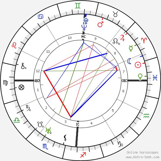 Constante Girardengo tema natale, oroscopo, Constante Girardengo oroscopi gratuiti, astrologia