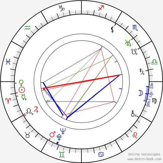 Dennis Hoey tema natale, oroscopo, Dennis Hoey oroscopi gratuiti, astrologia