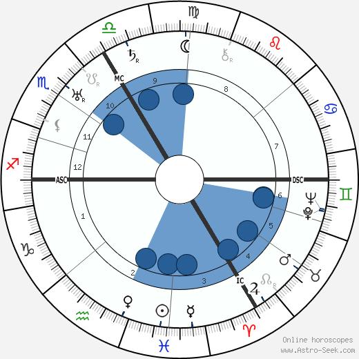 Hanya Holm wikipedia, horoscope, astrology, instagram