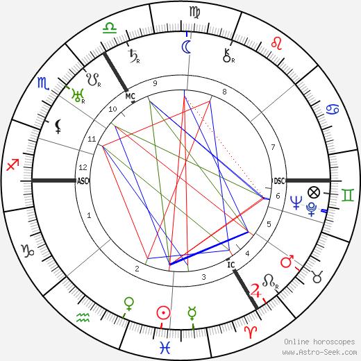 Hanya Holm tema natale, oroscopo, Hanya Holm oroscopi gratuiti, astrologia