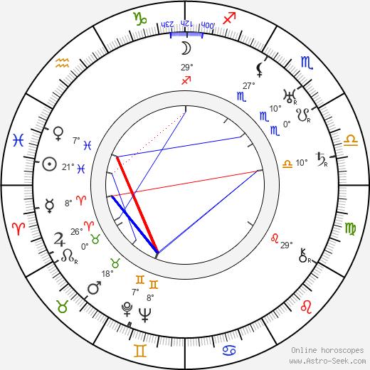 Harry Nestor birth chart, biography, wikipedia 2018, 2019