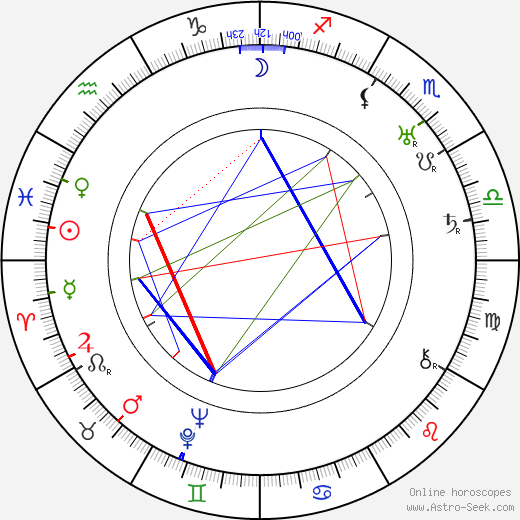 Harry Nestor astro natal birth chart, Harry Nestor horoscope, astrology
