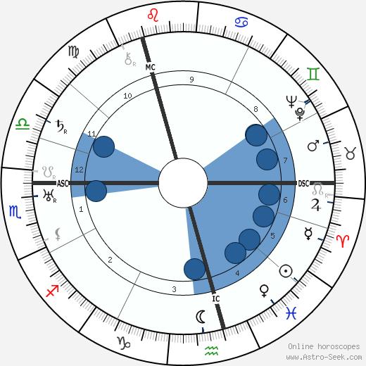 Henry James Ross wikipedia, horoscope, astrology, instagram