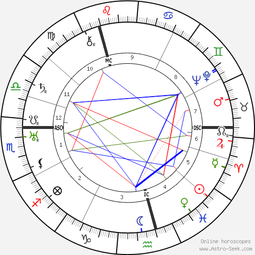 Henry James Ross день рождения гороскоп, Henry James Ross Натальная карта онлайн