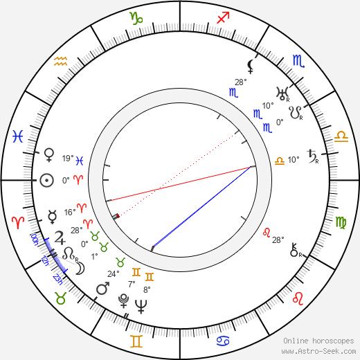 Hugo Laur birth chart, biography, wikipedia 2019, 2020