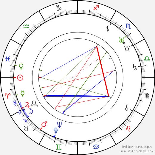 Hugo Laur astro natal birth chart, Hugo Laur horoscope, astrology