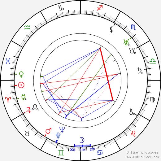 Jane Seymour birth chart, Jane Seymour astro natal horoscope, astrology