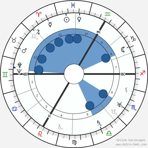 Jean Brochard wikipedia, horoscope, astrology, instagram