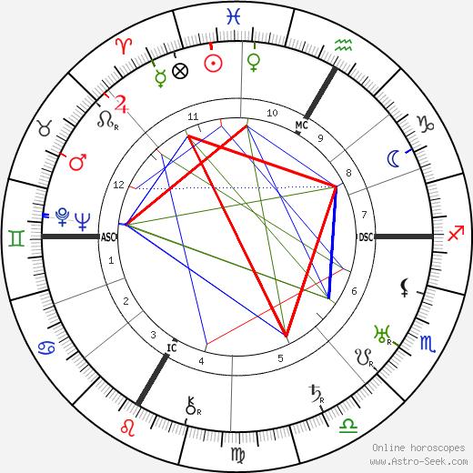 Jean Brochard tema natale, oroscopo, Jean Brochard oroscopi gratuiti, astrologia