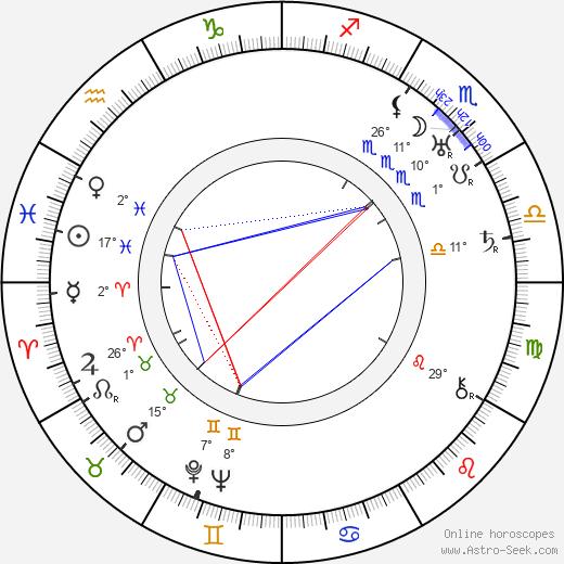 Leo Leux birth chart, biography, wikipedia 2019, 2020