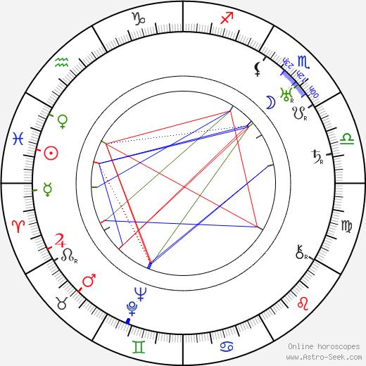 Leo Leux astro natal birth chart, Leo Leux horoscope, astrology