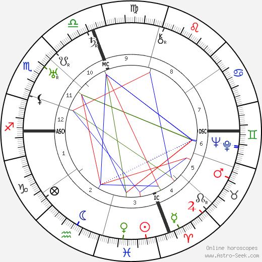 Louis Berman день рождения гороскоп, Louis Berman Натальная карта онлайн