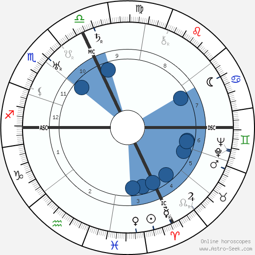 Palmiro Togliatti wikipedia, horoscope, astrology, instagram