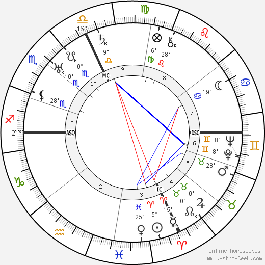 Palmiro Togliatti birth chart, biography, wikipedia 2019, 2020