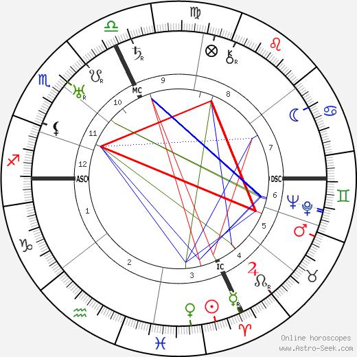 Palmiro Togliatti astro natal birth chart, Palmiro Togliatti horoscope, astrology