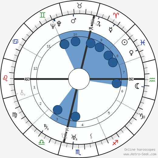 Pierre Alcover wikipedia, horoscope, astrology, instagram