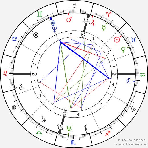 Pierre Alcover день рождения гороскоп, Pierre Alcover Натальная карта онлайн