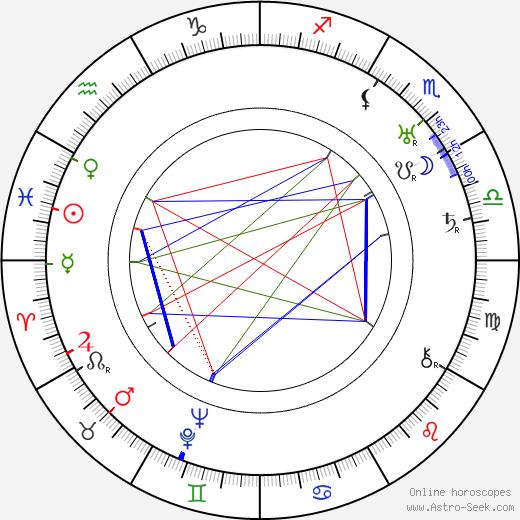 Saima Korhonen день рождения гороскоп, Saima Korhonen Натальная карта онлайн