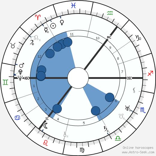 Wilhelm Wulff wikipedia, horoscope, astrology, instagram