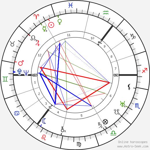 Wilhelm Wulff tema natale, oroscopo, Wilhelm Wulff oroscopi gratuiti, astrologia
