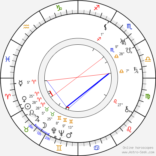 Alexander Granach birth chart, biography, wikipedia 2019, 2020
