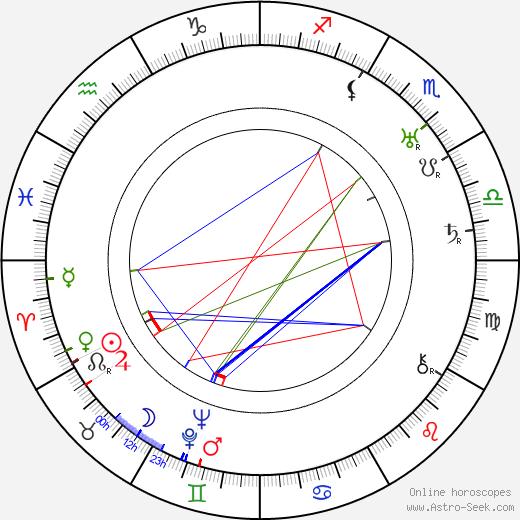 Alexander Granach tema natale, oroscopo, Alexander Granach oroscopi gratuiti, astrologia