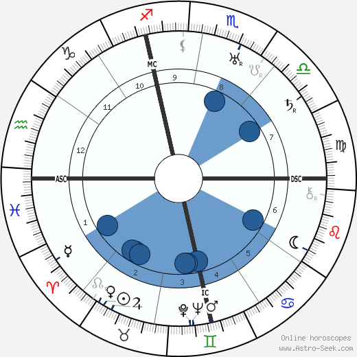 Allen Dulles wikipedia, horoscope, astrology, instagram