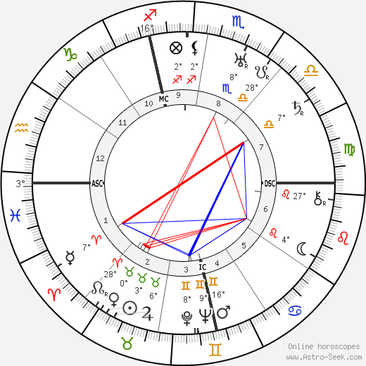 Allen Dulles birth chart, biography, wikipedia 2019, 2020