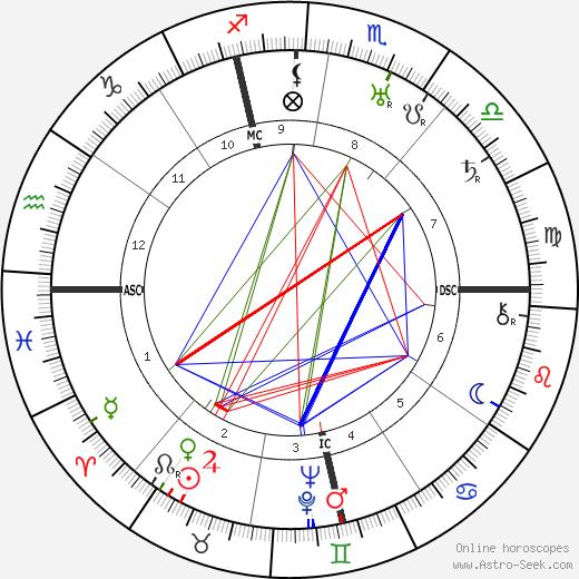 Allen Dulles tema natale, oroscopo, Allen Dulles oroscopi gratuiti, astrologia