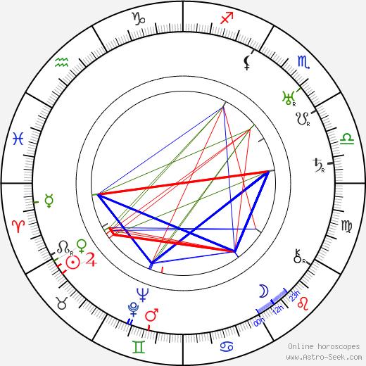 Anastasie Mannerheim birth chart, Anastasie Mannerheim astro natal horoscope, astrology