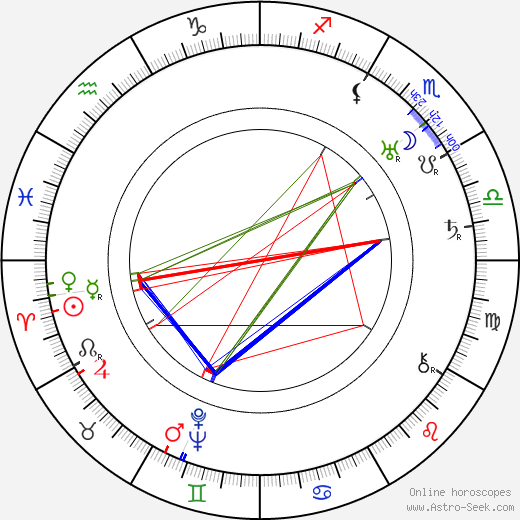 Boris Sirpo astro natal birth chart, Boris Sirpo horoscope, astrology