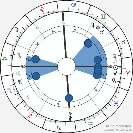 Charles Burchfield wikipedia, horoscope, astrology, instagram