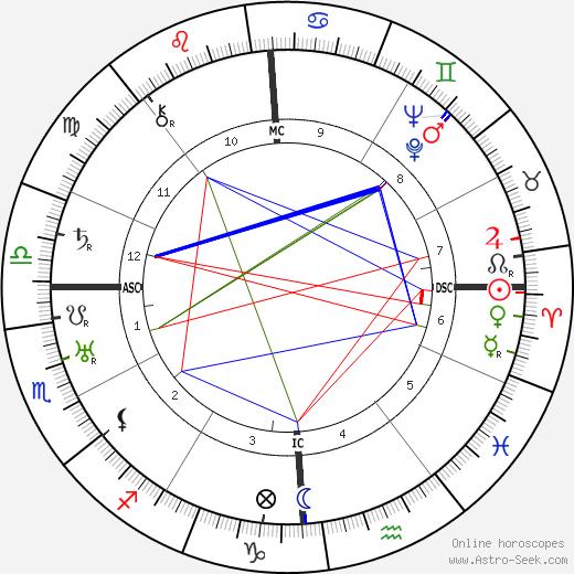 Charles Burchfield день рождения гороскоп, Charles Burchfield Натальная карта онлайн