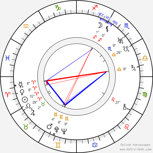 Clas Thunberg birth chart, biography, wikipedia 2019, 2020