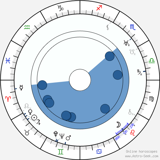 Frank Borzage horoscope, astrology, sign, zodiac, date of birth, instagram