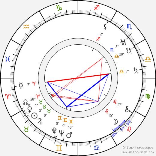 Frank Borzage birth chart, biography, wikipedia 2019, 2020