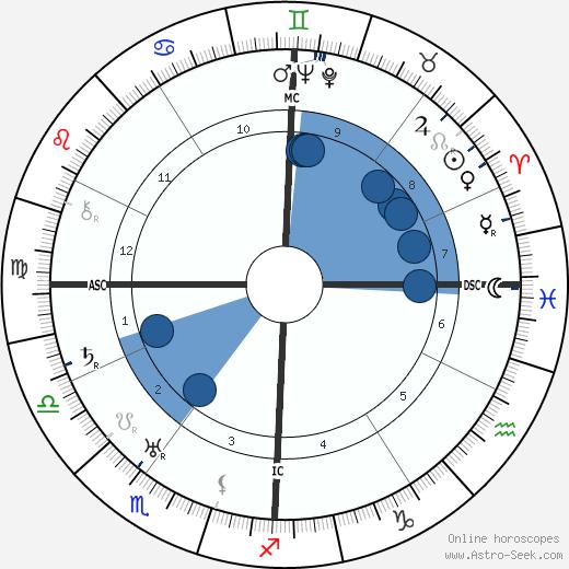 Frank Murphy wikipedia, horoscope, astrology, instagram
