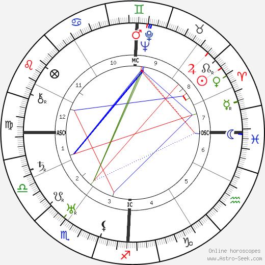 Frank Murphy tema natale, oroscopo, Frank Murphy oroscopi gratuiti, astrologia